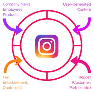 Cтратегия публикаций в инстаграм