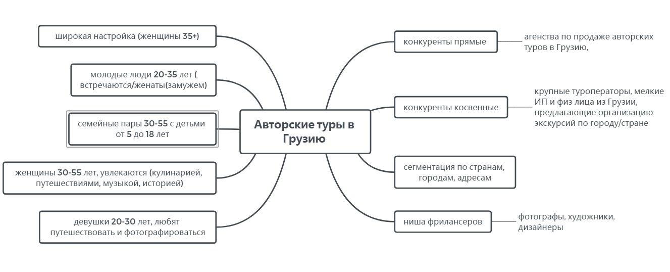 Сегменты аудитории, выделенные в ходе анализа