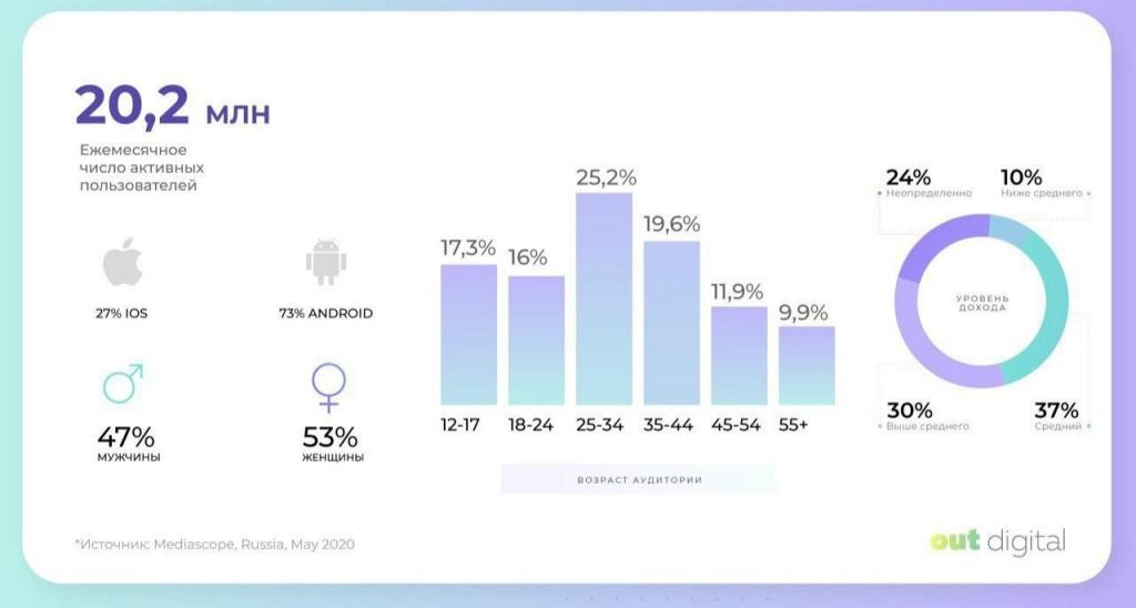 Статистика по TikTok Россия на середину 2020 года