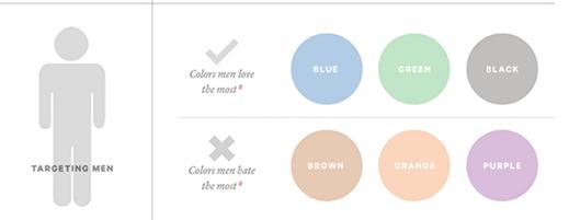 Как использовать психологию цвета для увеличения конверсии сайта