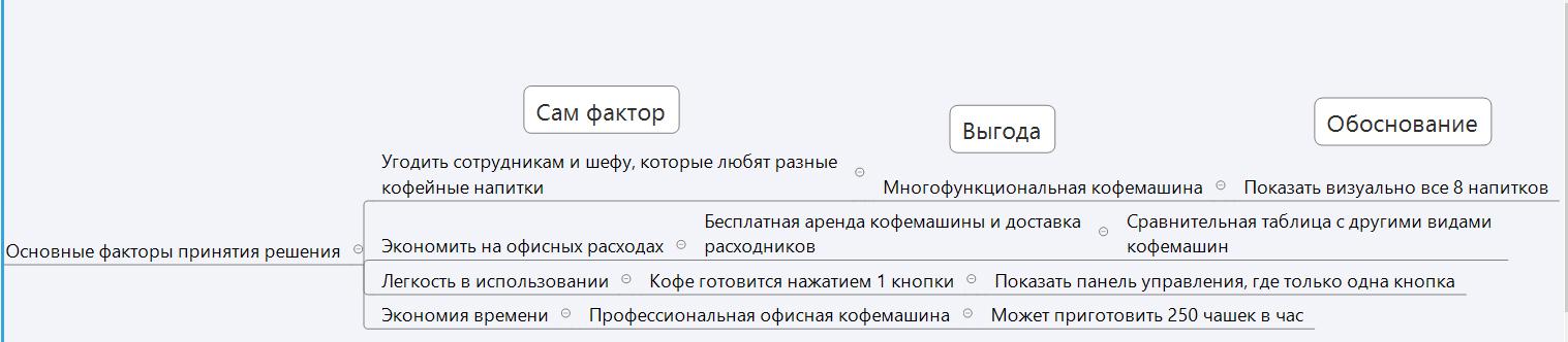 Метод персонажей в проектировании сайтов