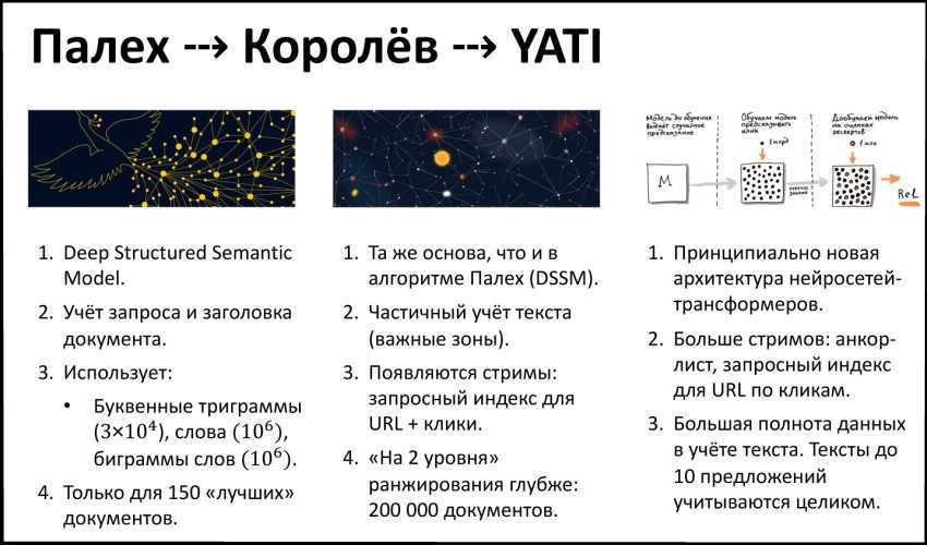 Рис_4 alt: новый алгоритм яндекс YATI