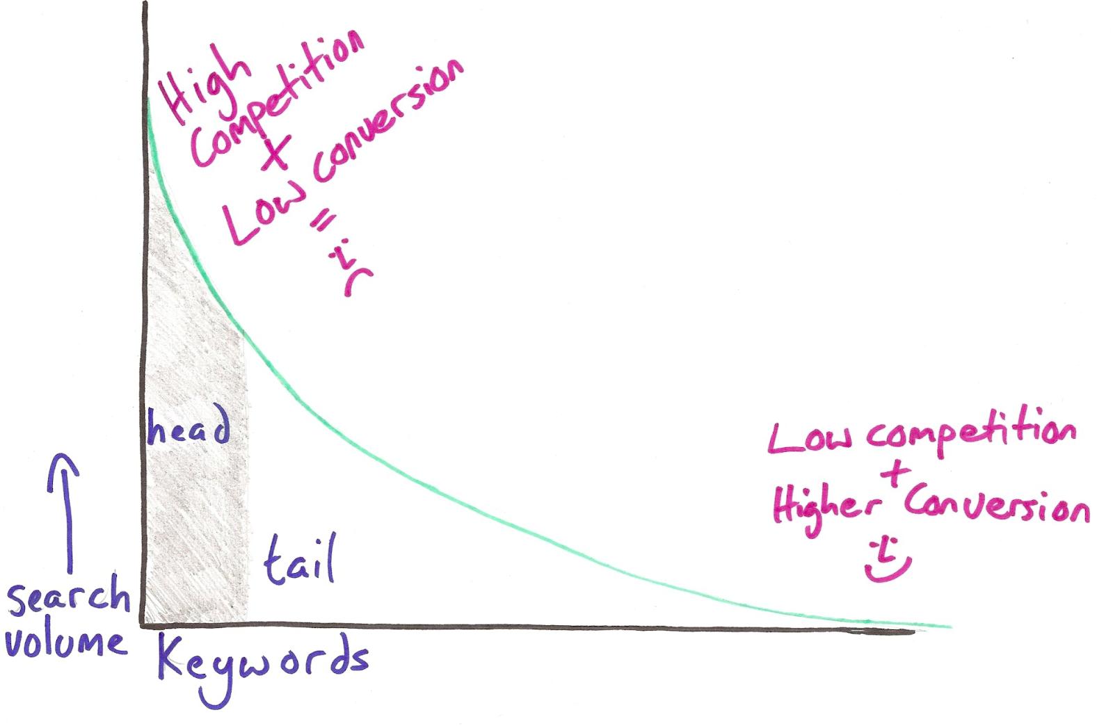 Как вписывать длинные ключевые фразы в статьи блога