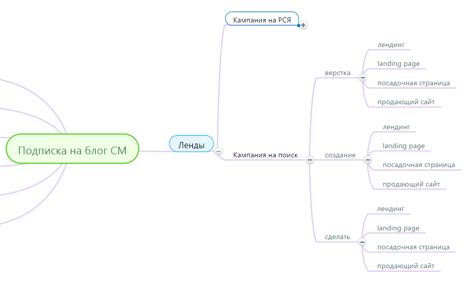 Ключевые слова на поиск с использованием реактивного метода сбора ключей