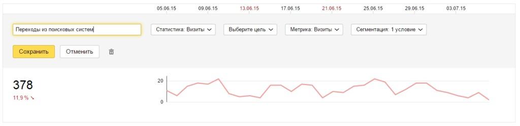 График переходов из поисковых систем