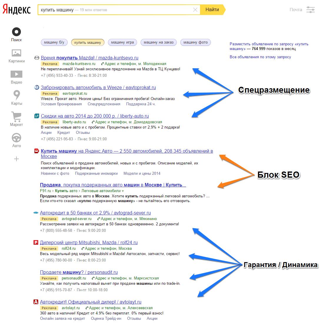 Типы объявлений в контекстной рекламе