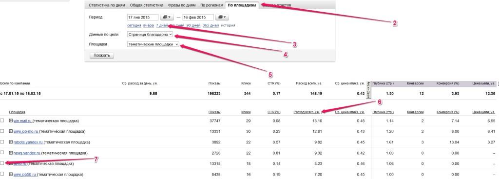 Статистика по площадкам в Яндекс.Директ