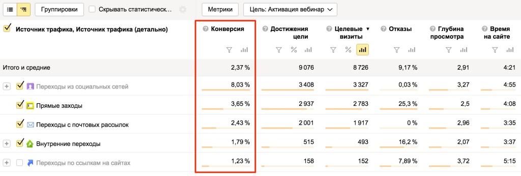 Источники сводки Яндекс.Метрики