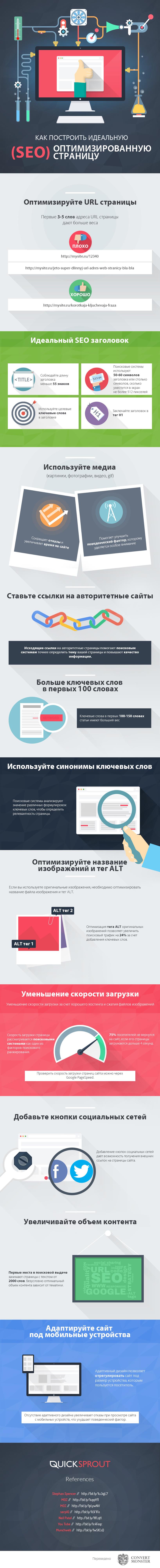 Идеальная SEO оптимизация страницы сайта