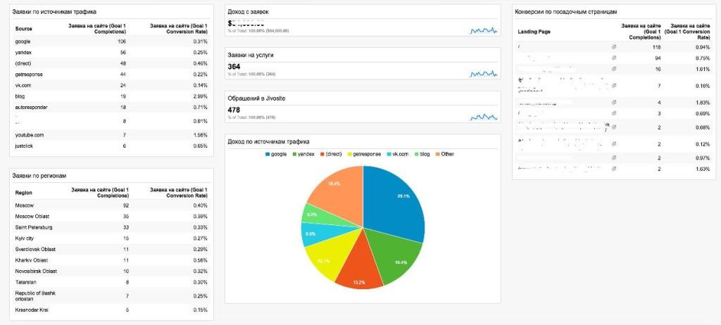 Сводная таблицу показателей статистики Google AdWords