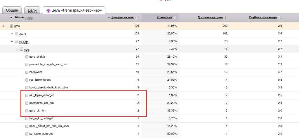 Скриншот статистики по Яндекс.Директ