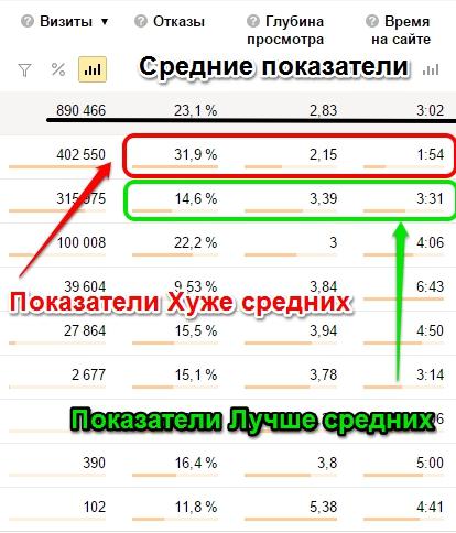 srednie_pokazateli