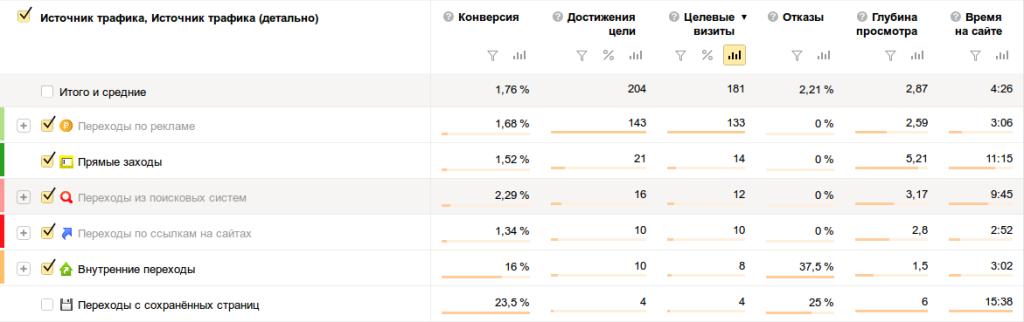 Рисунок 12. Статистика рекламной кампании