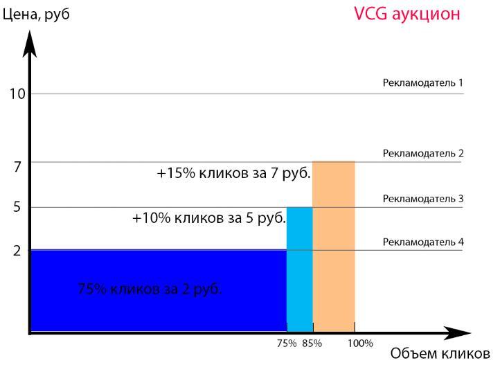 Как будет выглядить аукцион Яндекс Директ