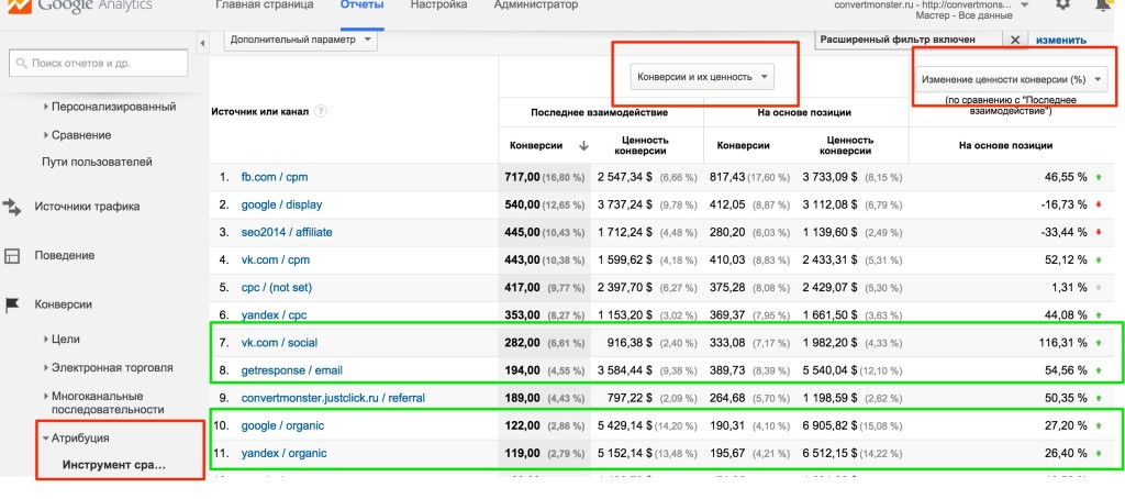 Атрибуции Google Analytics