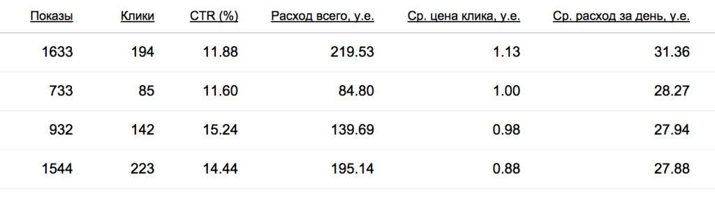 Снижение стоимости клика при использовании быстрых ссылок