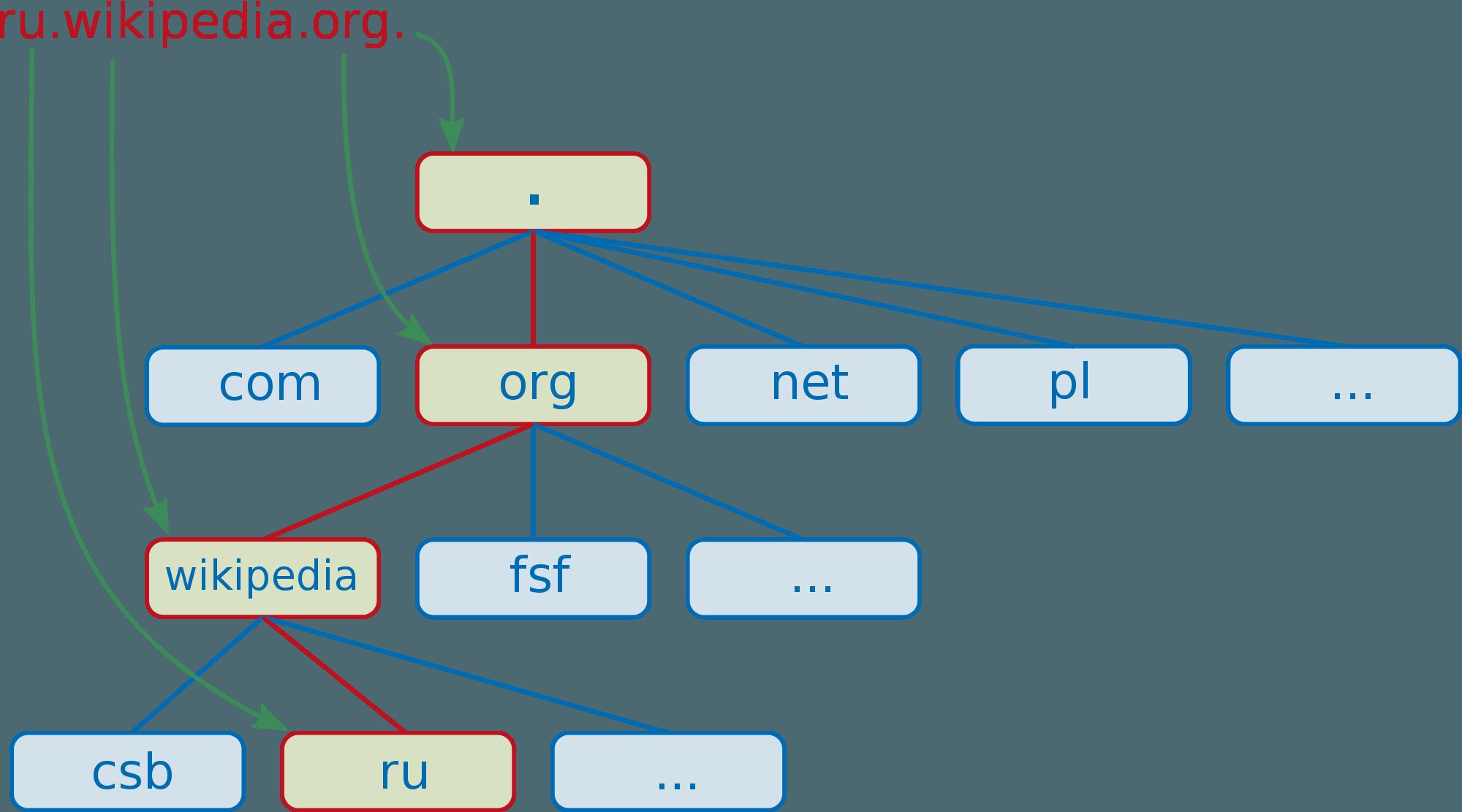 как работает домен