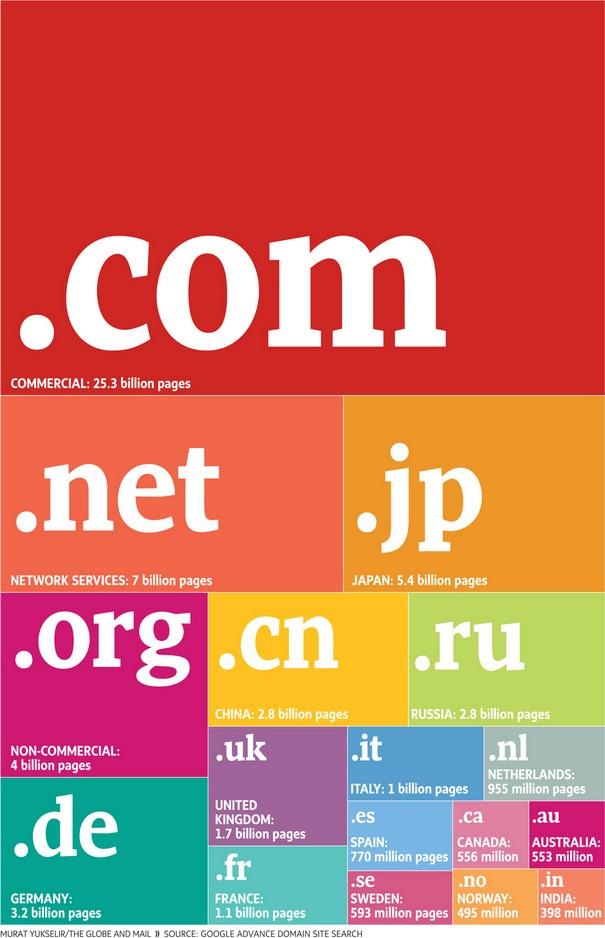 самые популярные домены