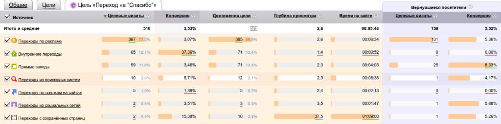 Статистика рекламной компании