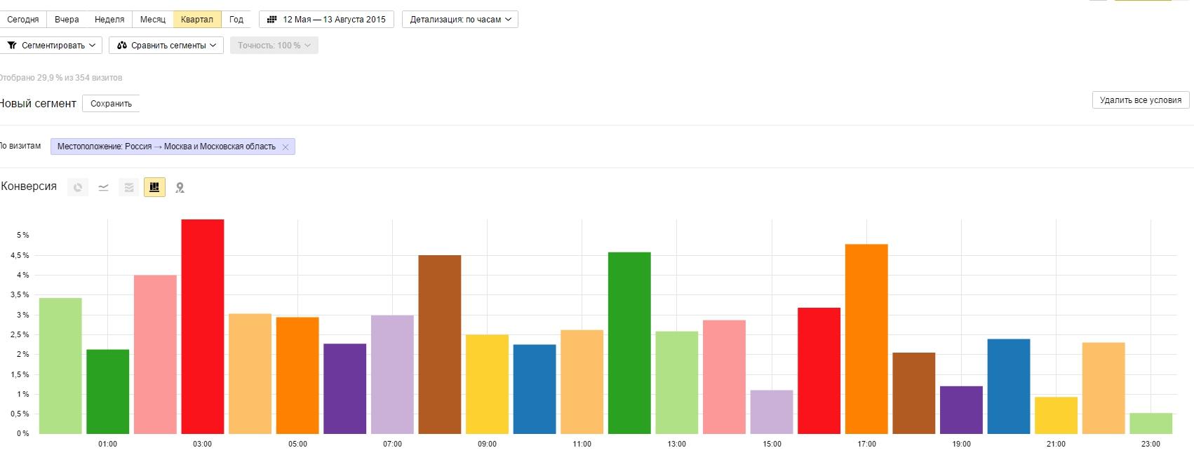 Отчеты в статистику за 2016г когда и какие сдавать - da1