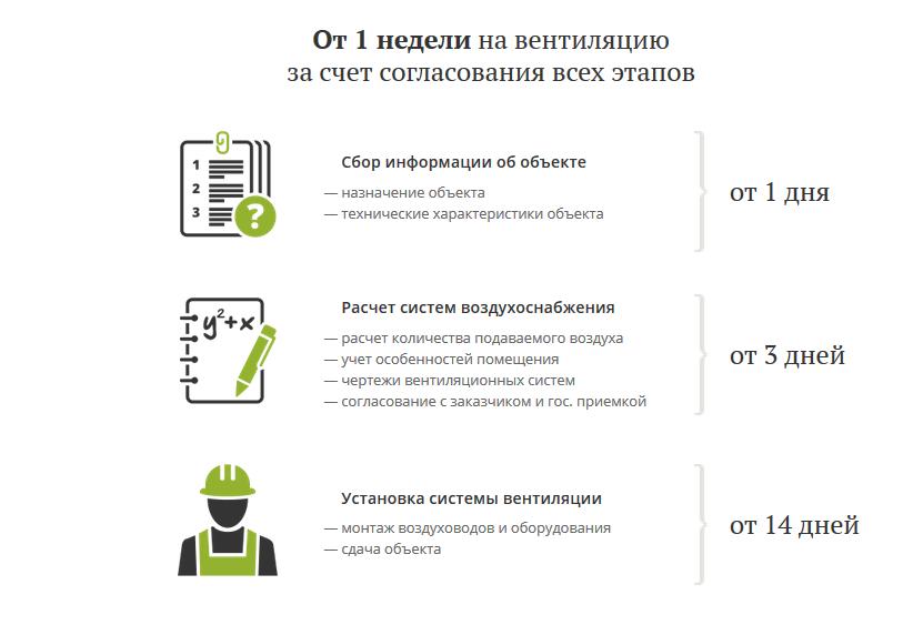 Блок про сервис+временной диапазон предоставления услуг