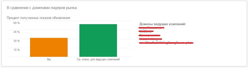 Процент полученных показов объявления в сравнении с доменами лидеров рынка
