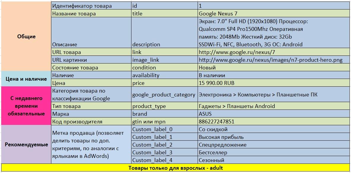Обязательные атрибуты в Google Merchant Center