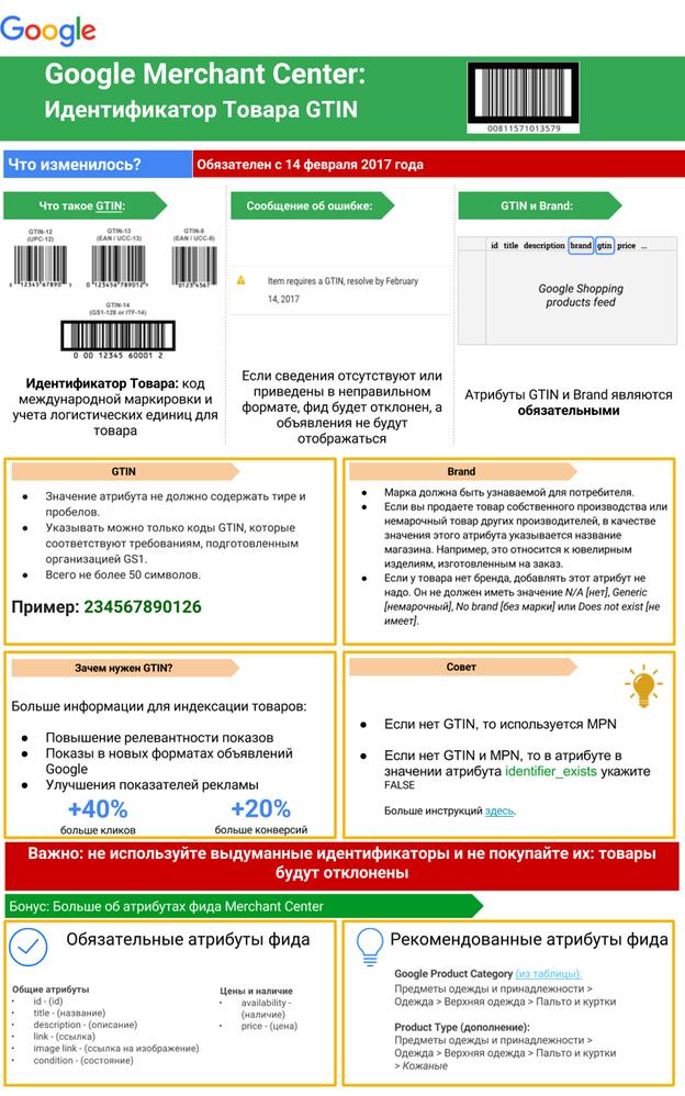 Google Merchant Center: Идентификатор товара GTIN