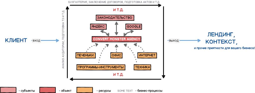Схема организации процесса на примере Convert Monster