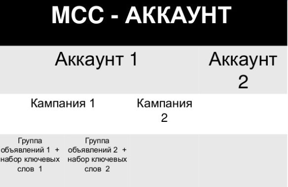 Структура аккаунта mcc