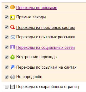 Яндекс Метрика источники трафика