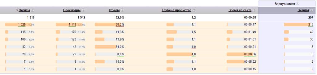 Основные показатели Яндекс.Метрики