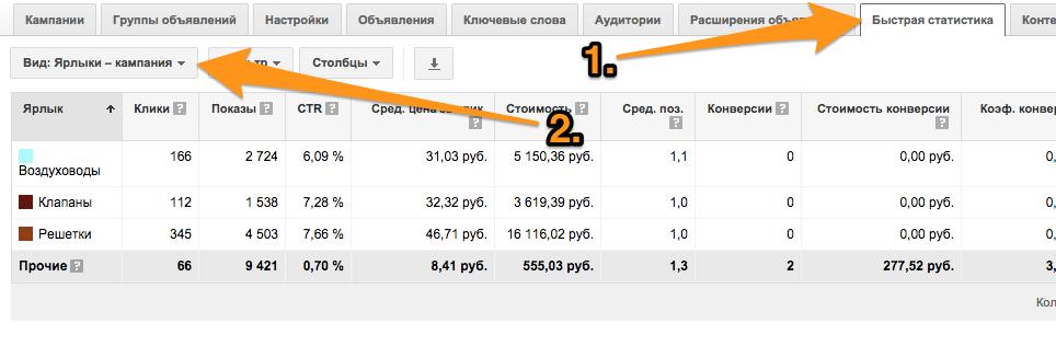 Пример статистики по ярлыку кампаний