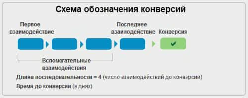 Цепочка взаимодействия посетителя с сайтом