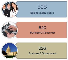 Три базовых направления бизнеса