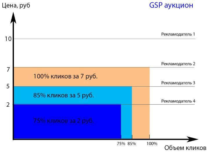 Как выглядит аукцион Яндекс Директ сейчас