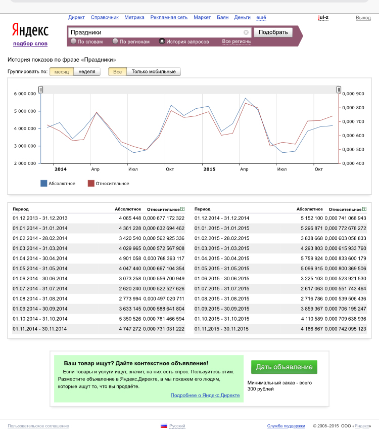 Яндекс.Вордстат: История запросов