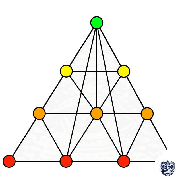 Грамотная перелинковка в виде пирамиды