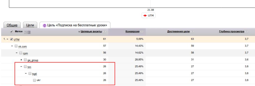 Скриншот статистики по GA