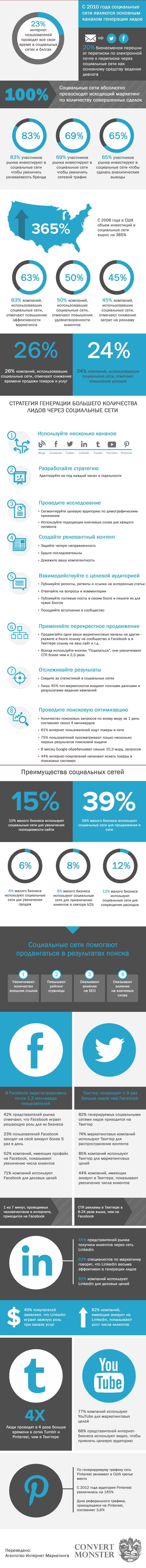 Почему нужно продвигаться в социальных сетях (инфографика)