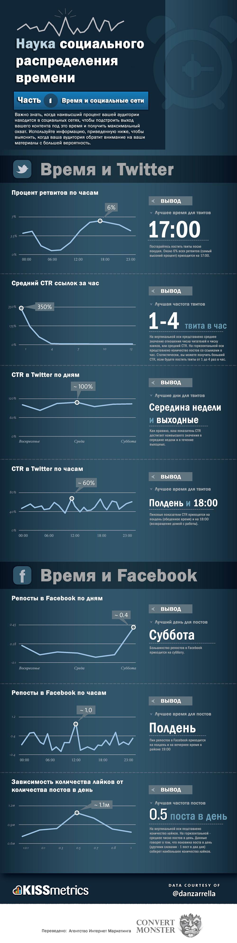 Инфографика - когда лучше продвигаться в социальных сетях