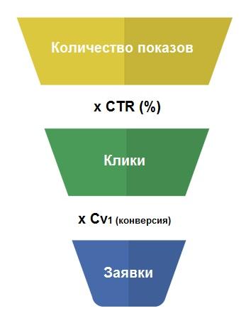Воронка конверсии. Количество посетителей,  CTR, конверсии, заявки.