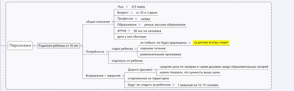 Рис.1 Пример карты персонажей